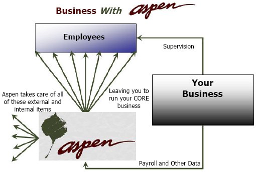 Business with Aspen - streamlined, simple and efficient!