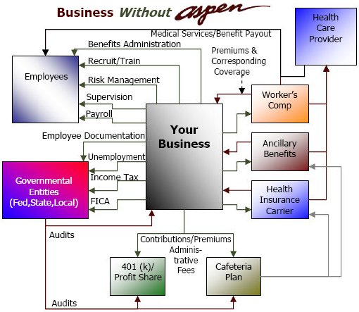 Business without Aspen - overburdened, inefficient and complicated.